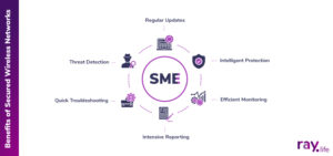 Benefits of Secured Wireless Networks for an SME raylife